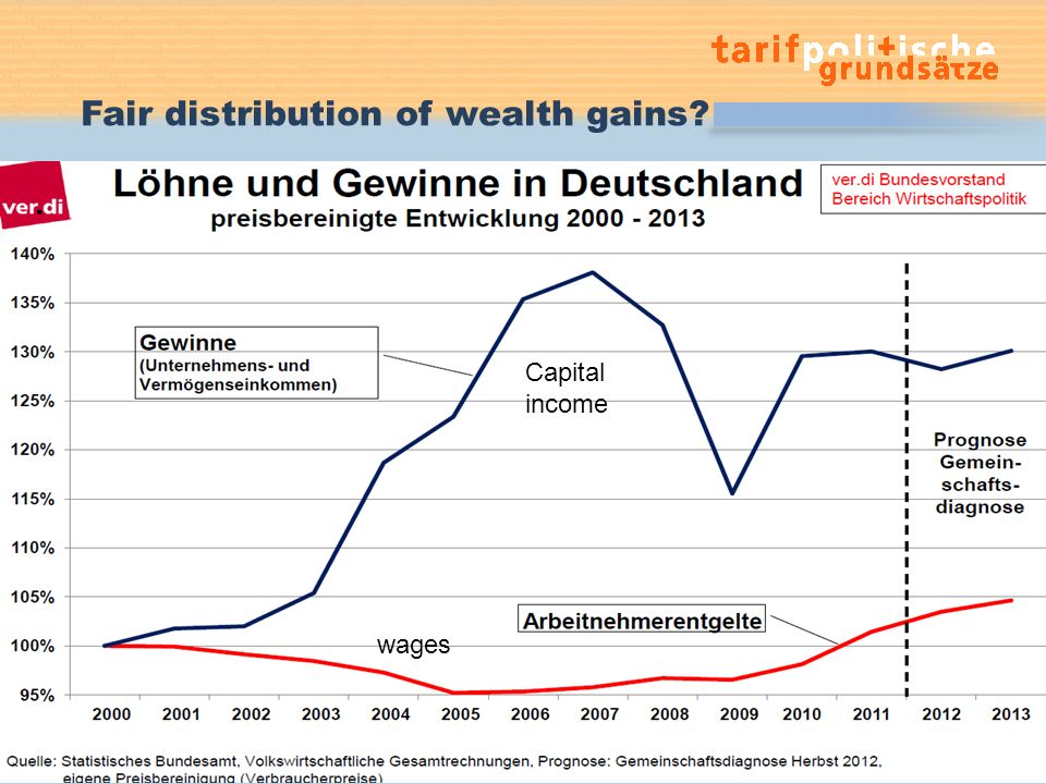 Fair distribution of wealth gains 7.11.2013Gabriele Sterkel10 Capital income wages