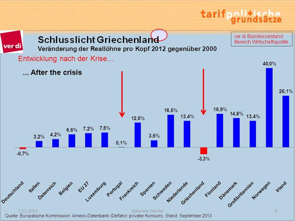 Entwicklung nach der Krise…... After the crisis 7.11.20136Gabriele Sterkel
