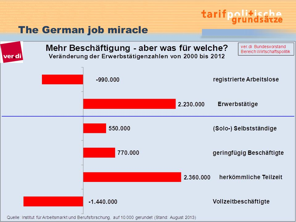 The German job miracle