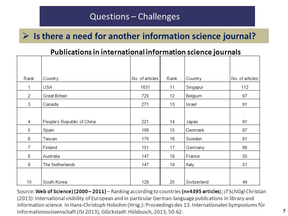 5 Questions – Challenges Is there a need for another information science journal? RankCountryNo. of articlesRankCountryNo. of articles 1USA163111Singa