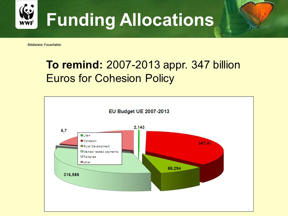 Bildleiste: Feuerfalter Funding Allocations To remind: 2007-2013 appr. 347 billion Euros for Cohesion Policy