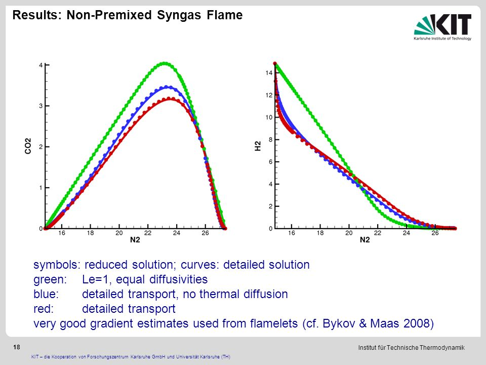 Institut für Technische Thermodynamik 18 KIT – die Kooperation von Forschungszentrum Karlsruhe GmbH und Universität Karlsruhe (TH) Results: Non-Premixed Syngas Flame symbols: reduced solution; curves: detailed solution green:Le=1, equal diffusivities blue:detailed transport, no thermal diffusion red:detailed transport very good gradient estimates used from flamelets (cf.