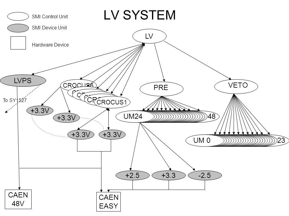 LV SYSTEM LV LVPS +2.5+3.3-2.5 CROCUS6 CAEN EASY CAEN 48V CROCUS CROCUS1 +3.3V To SY1527 SMI Control Unit SMI Device Unit Hardware Device PRE VETO UM24 48 UM24 UM 0 23
