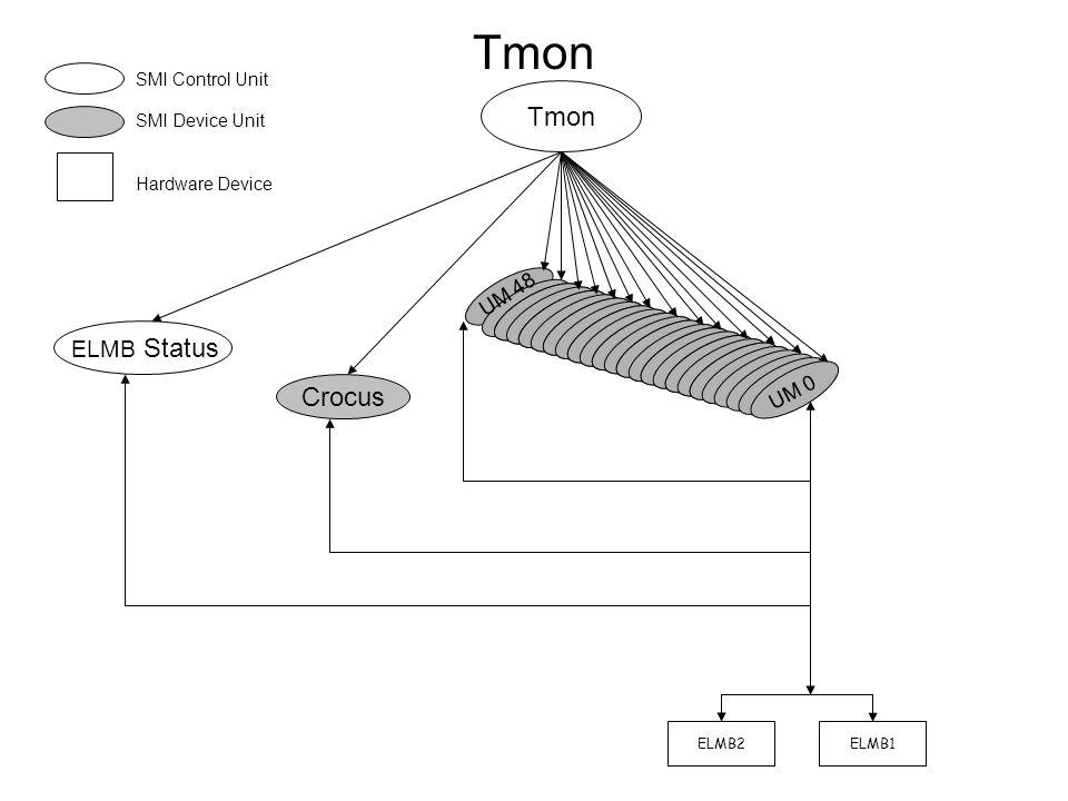 Tmon ELMB2ELMB1 ELMB Status SMI Control Unit SMI Device Unit Hardware Device Crocus UM 0 UM 48