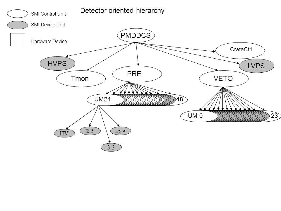 PMDDCS SMI Control Unit SMI Device Unit Hardware Device PREVETO HVPS UM2448 UM 023 LVPS Tmon 2.5 - 2.5 HV 3.3 Detector oriented hierarchy CrateCtrl