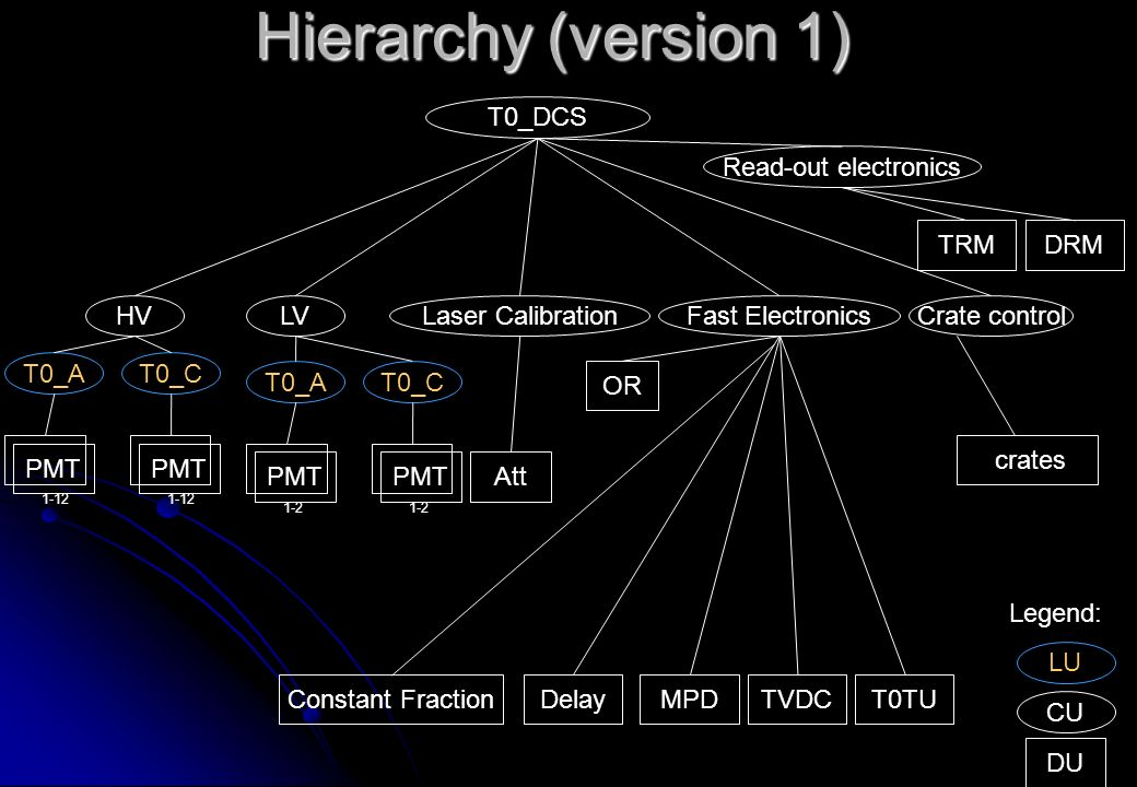 Hierarchy (version 1) T0_DCS HVLaser CalibrationFast ElectronicsLV T0_AT0_C PMT 1-12 PMT 1-12 T0_AT0_C PMT 1-2 PMT 1-2 Att DU CU Legend: Constant FractionDelay OR MPDTVDCT0TU Crate control Read-out electronics TRMDRM LU crates