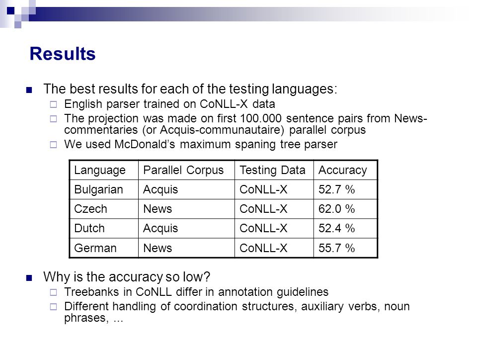 Results The best results for each of the testing languages: English parser trained on CoNLL-X data The projection was made on first 100.000 sentence p