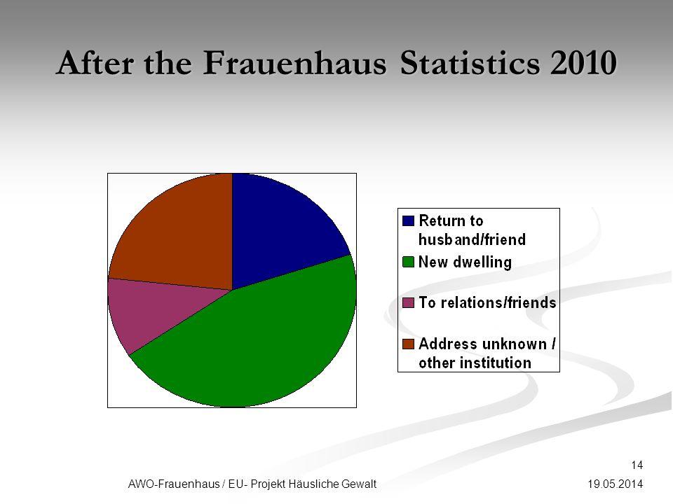 19.05.2014 14 AWO-Frauenhaus / EU- Projekt Häusliche Gewalt After the Frauenhaus Statistics 2010