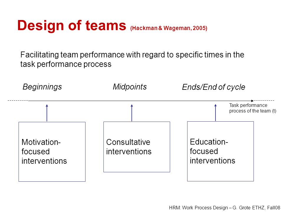HRM: Work Process Design – G. Grote ETHZ, Fall08 Design of teams (Hackman & Wageman, 2005) Beginnings Task performance process of the team (t) Midpoin