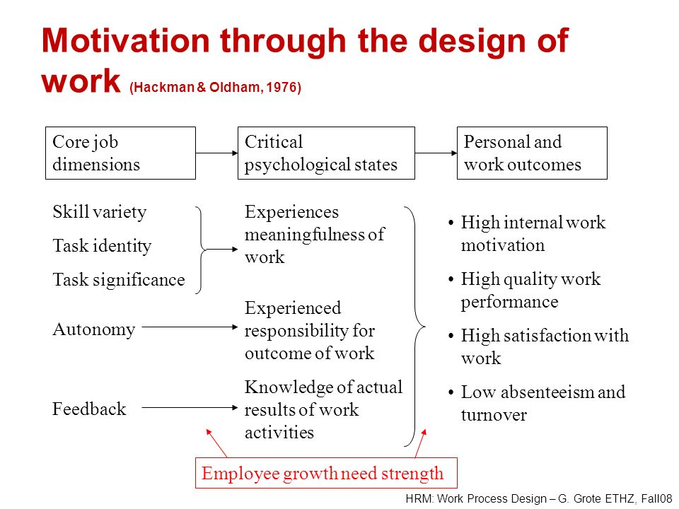HRM: Work Process Design – G. Grote ETHZ, Fall08 Motivation through the design of work (Hackman & Oldham, 1976) Personal and work outcomes Core job di