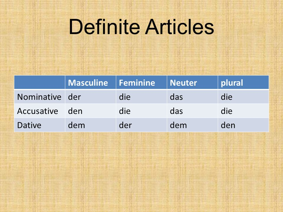 Definite Articles MasculineFeminineNeuterplural Nominativederdiedasdie Accusativedendiedasdie Dativedemderdemden