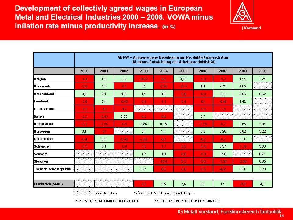 Vorstand IG Metall Vorstand, Funktionsbereich Tarifpolitik 14 Development of collectivly agreed wages in European Metal and Electrical Industries 2000 – 2008.