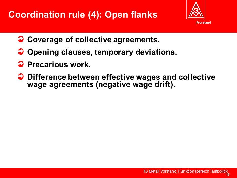 Vorstand IG Metall Vorstand, Funktionsbereich Tarifpolitik 15 Coordination rule (4): Open flanks Coverage of collective agreements.