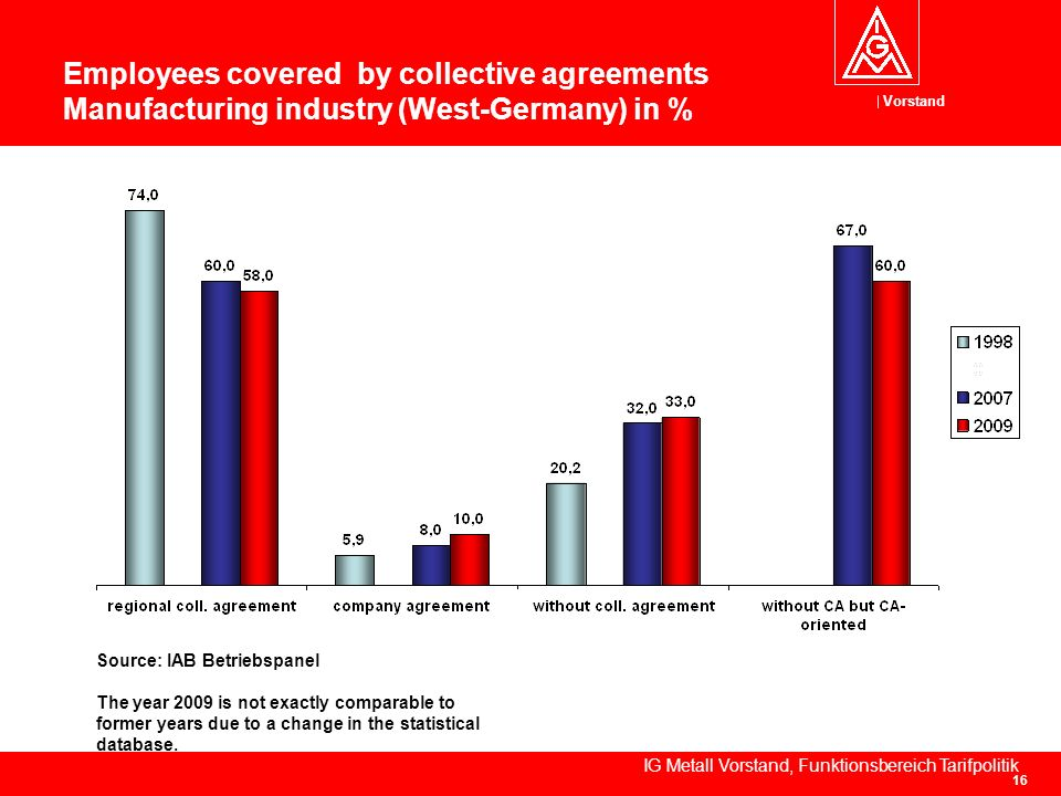 Vorstand IG Metall Vorstand, Funktionsbereich Tarifpolitik 16 Employees covered by collective agreements Manufacturing industry (West-Germany) in % So