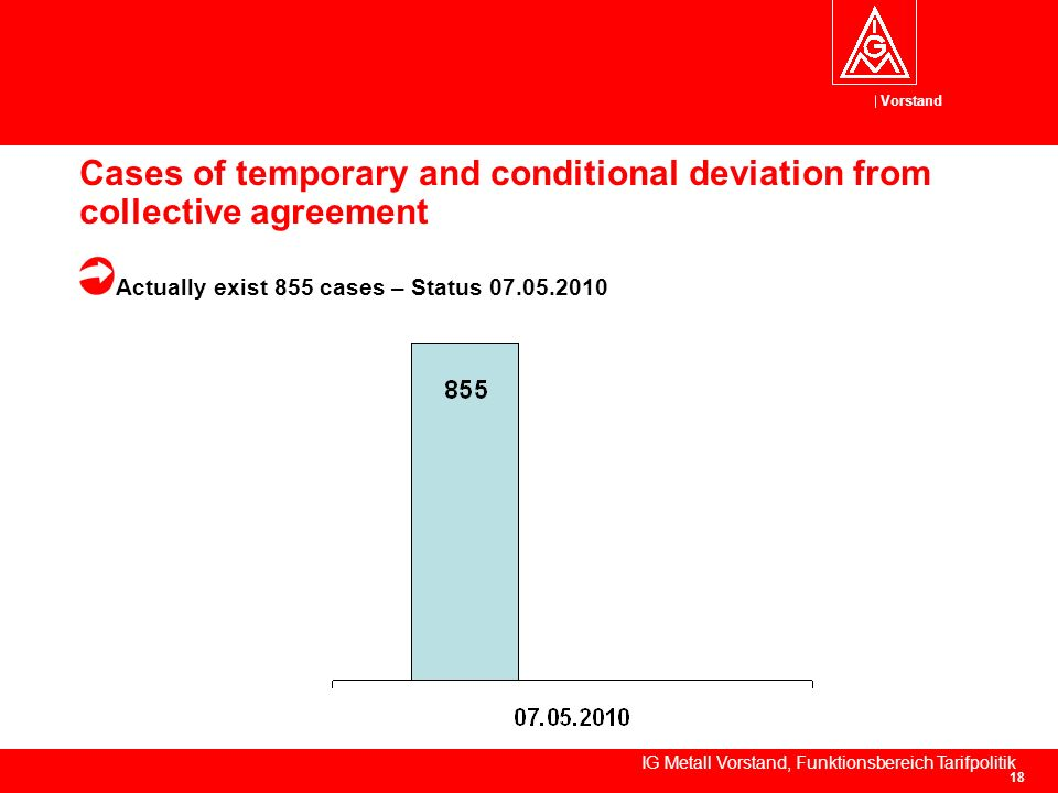Vorstand IG Metall Vorstand, Funktionsbereich Tarifpolitik 18 Cases of temporary and conditional deviation from collective agreement Actually exist 855 cases – Status 07.05.2010