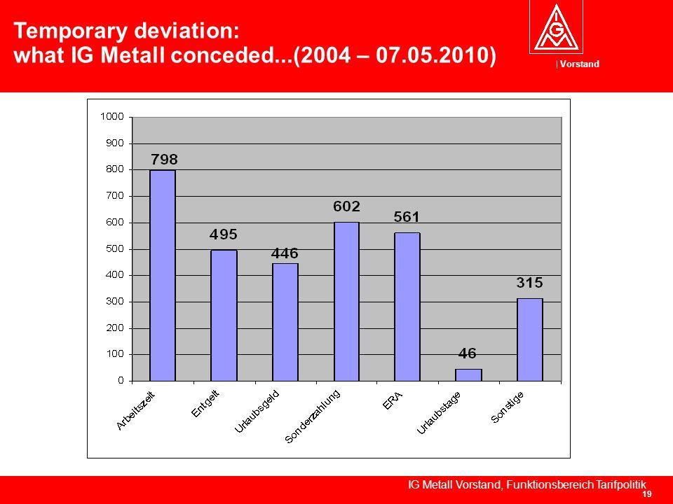 Vorstand IG Metall Vorstand, Funktionsbereich Tarifpolitik 19 Temporary deviation: what IG Metall conceded...(2004 – 07.05.2010)