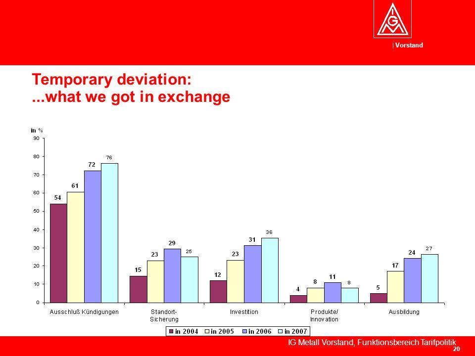 Vorstand IG Metall Vorstand, Funktionsbereich Tarifpolitik 20 Temporary deviation:...what we got in exchange