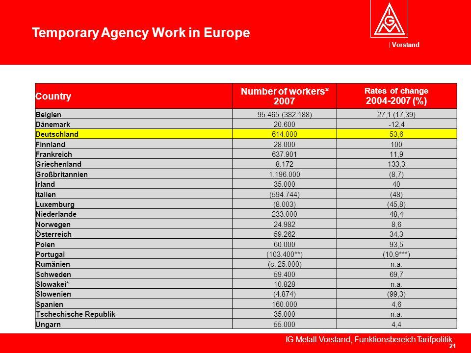 Vorstand IG Metall Vorstand, Funktionsbereich Tarifpolitik 21 Temporary Agency Work in Europe Source: IAB Betriebspanel Country Number of workers* 2007 Rates of change 2004-2007 (%) Belgien95.465 (382.188)27,1 (17,39) Dänemark20.600-12,4 Deutschland614.00053,6 Finnland28.000100 Frankreich637.90111,9 Griechenland8.172133,3 Großbritannien1.196.000(8,7) Irland35.00040 Italien(594.744)(48) Luxemburg(8.003)(45,8) Niederlande233.00048,4 Norwegen24.9828,6 Österreich59.26234,3 Polen60.00093,5 Portugal(103.400**)(10,9***) Rumänien(c.