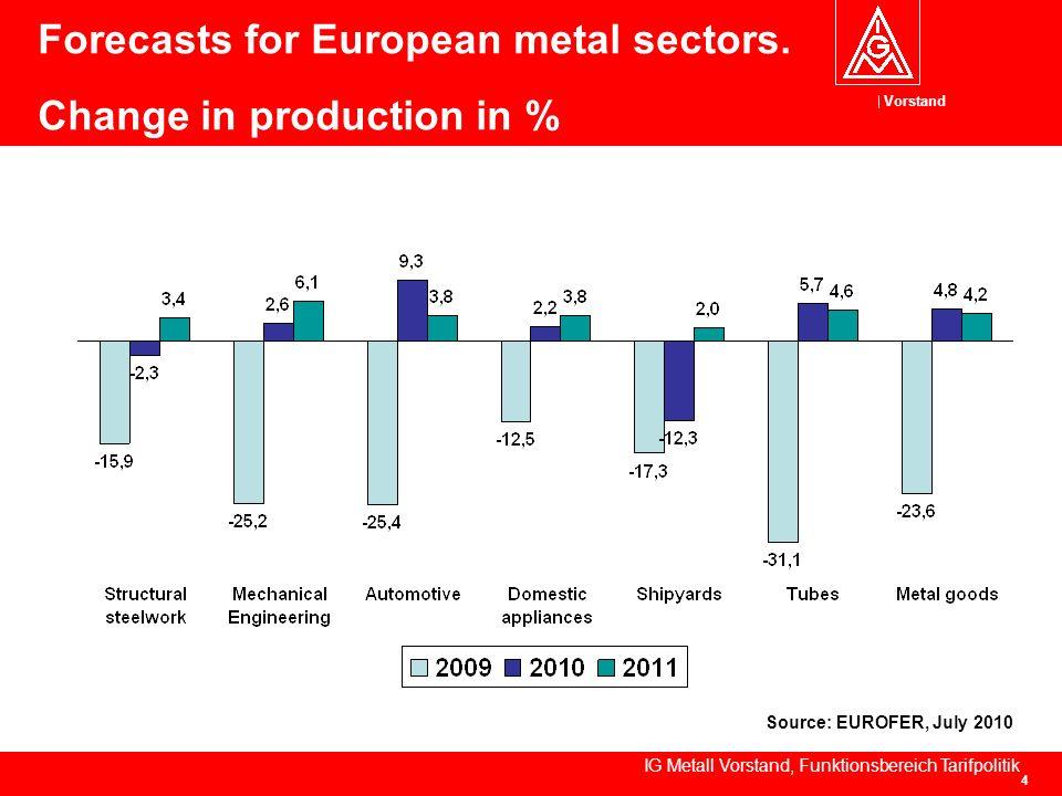 Vorstand IG Metall Vorstand, Funktionsbereich Tarifpolitik 4 Forecasts for European metal sectors.