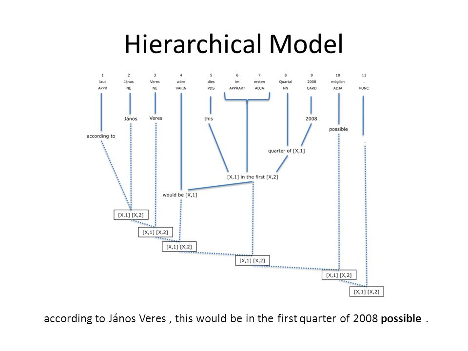 Hierarchical Model according to János Veres, this would be in the first quarter of 2008 possible.