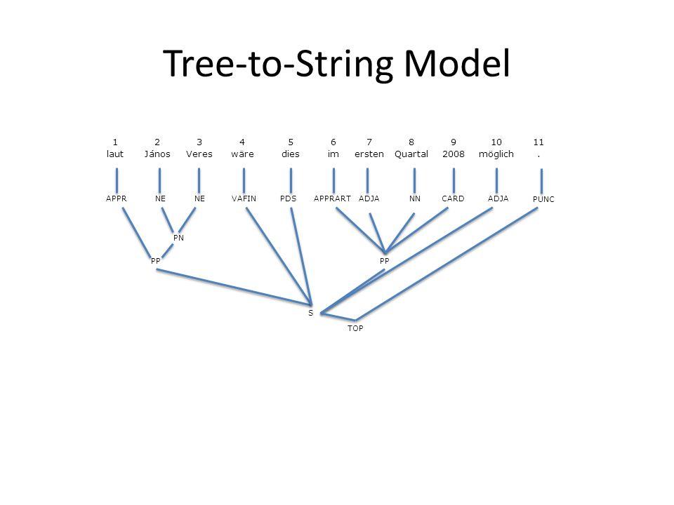 Tree-to-String Model 1234567891011 lautJánosVereswärediesimerstenQuartal2008möglich.