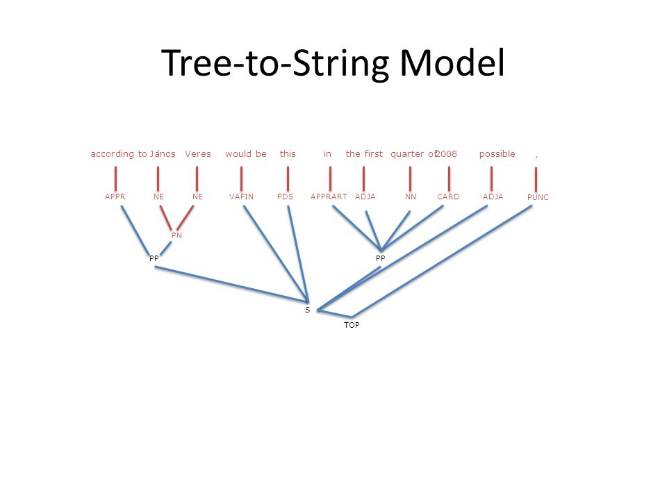 Tree-to-String Model PN PP S TOP APPRNE VAFINPDSAPPRARTADJANNCARDADJA PUNC according toJánosVereswould bethisinthe firstquarter of2008possible.