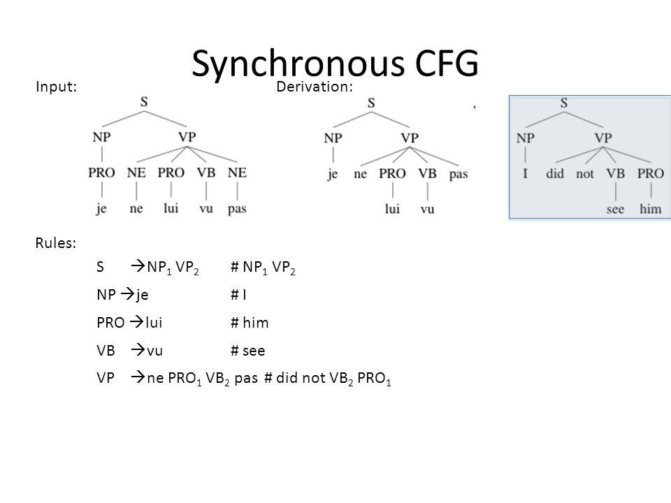 Synchronous CFG Input: Rules: S NP 1 VP 2 # NP 1 VP 2 NP je# I PRO lui# him VP ne PRO 1 VB 2 pas# did not VB 2 PRO 1 Derivation: VB vu# see