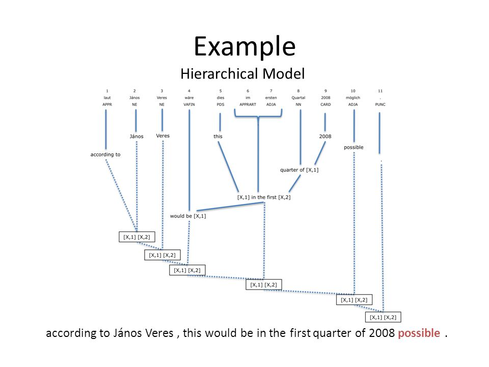 Example according to János Veres, this would be in the first quarter of 2008 possible. Hierarchical Model