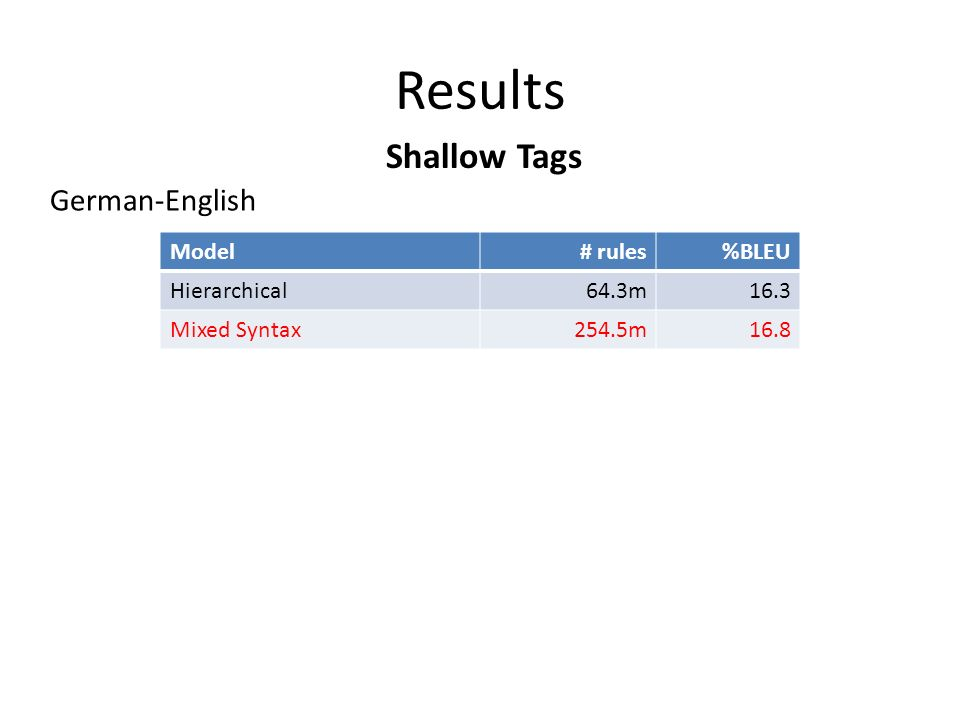 Results Shallow Tags German-English Model# rules%BLEU Hierarchical64.3m16.3 Mixed Syntax254.5m16.8