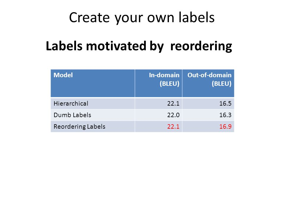 Create your own labels Labels motivated by reordering ModelIn-domain (BLEU) Out-of-domain (BLEU) Hierarchical22.116.5 Dumb Labels22.016.3 Reordering Labels22.116.9