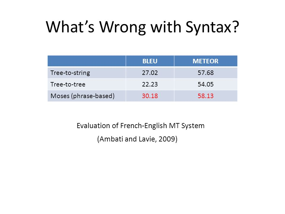 Whats Wrong with Syntax.