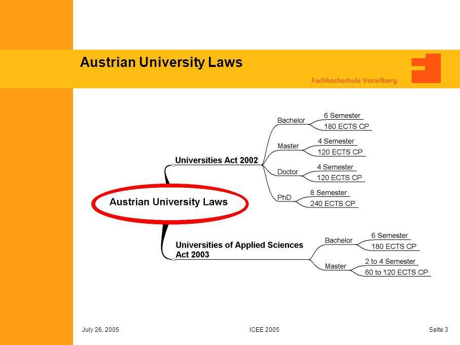 ICEE 2005 July 26, 2005 Seite 3 Austrian University Laws