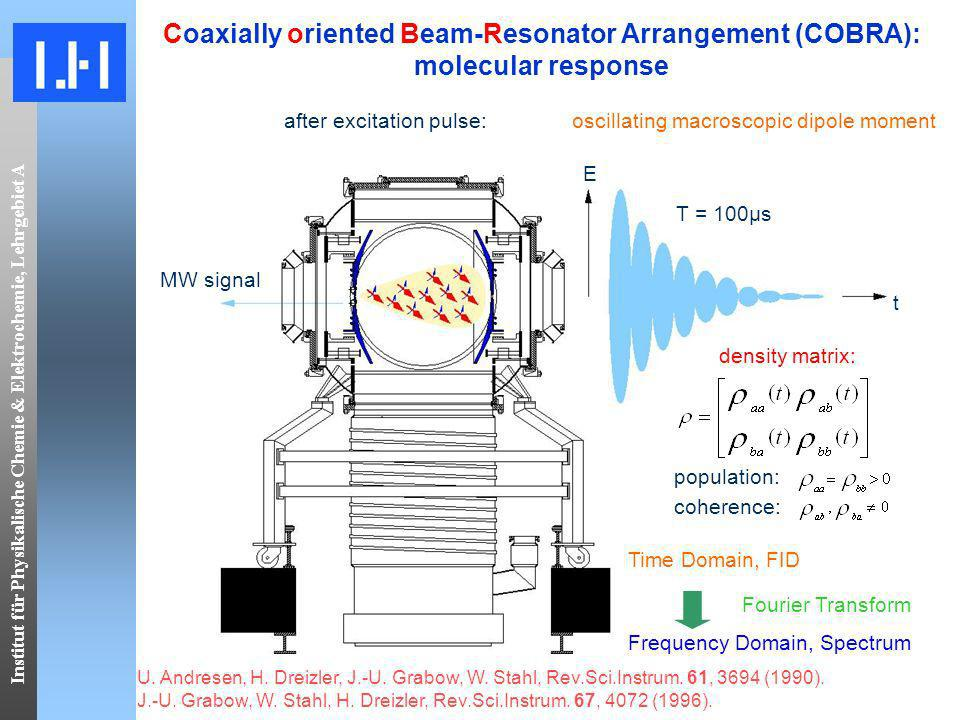 Institut für Physikalische Chemie & Elektrochemie, Lehrgebiet A Coaxially oriented Beam-Resonator Arrangement (COBRA): molecular response E t T = 100μs MW signal after excitation pulse:oscillating macroscopic dipole moment density matrix: coherence: population: Fourier Transform Frequency Domain, Spectrum Time Domain, FID U.