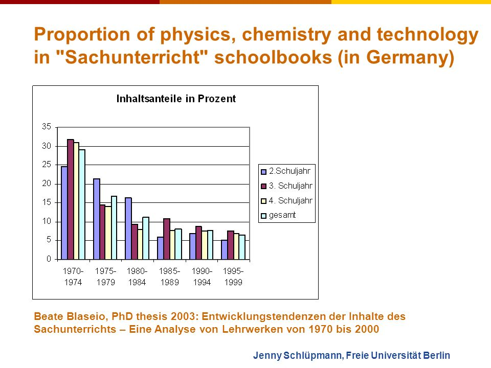 Jenny Schlüpmann, Freie Universität Berlin Proportion of school classes in the French école primaire (children between 3 and 12 years old) that regurlarly do science activities 1 : 1 David Wilgenbus, La main à la pâte, Paris: Lecture at the Frühjahrstagung für Didaktik der Physik, 2006: Linking scientists and teachers to improve science education at primary school 1995200120042006 ~ 3%~ 15%~ 57%~ 70%