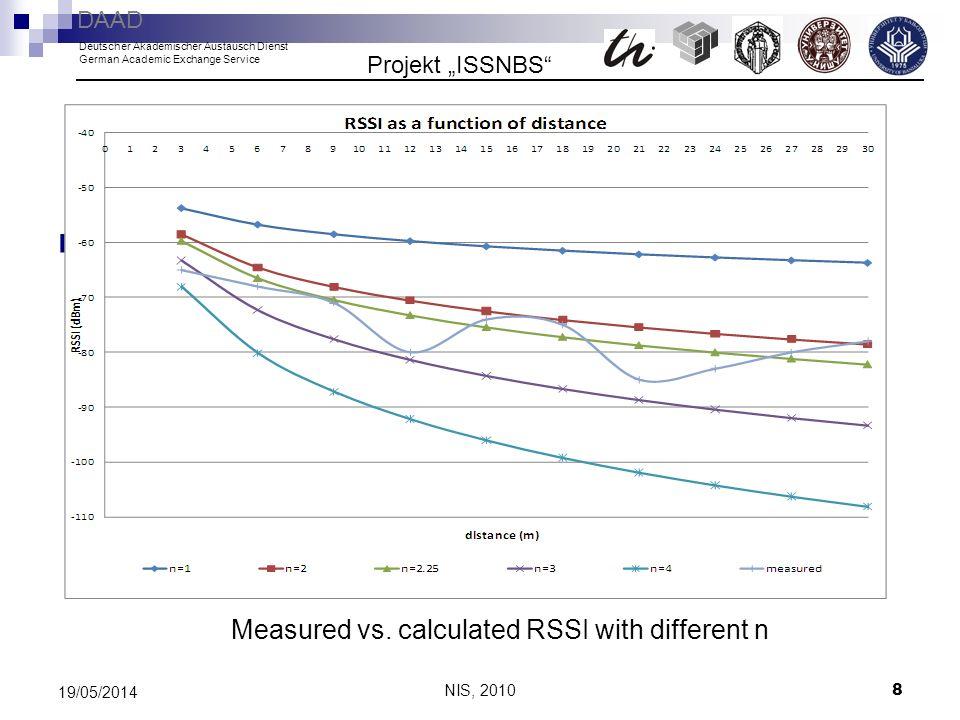 NIS, 2010 8 19/05/2014 Measured vs. calculated RSSI with different n Projekt ISSNBS DAAD Deutscher Akademischer Austausch Dienst German Academic Excha
