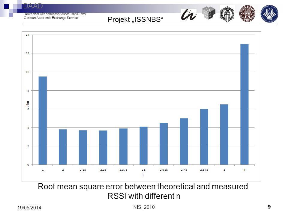 NIS, 2010 9 19/05/2014 Root mean square error between theoretical and measured RSSI with different n Projekt ISSNBS DAAD Deutscher Akademischer Austau