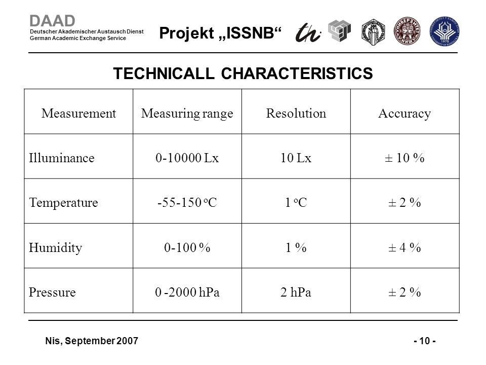 Projekt ISSNB Nis, September 2007- 10 - DAAD Deutscher Akademischer Austausch Dienst German Academic Exchange Service TECHNICALL CHARACTERISTICS MeasurementMeasuring rangeResolutionAccuracy Illuminance0-10000 Lx10 Lx± 10 % Temperature-55-150 o C1 o C± 2 % Humidity0-100 %1 %± 4 % Pressure0 -2000 hPa2 hPa± 2 %