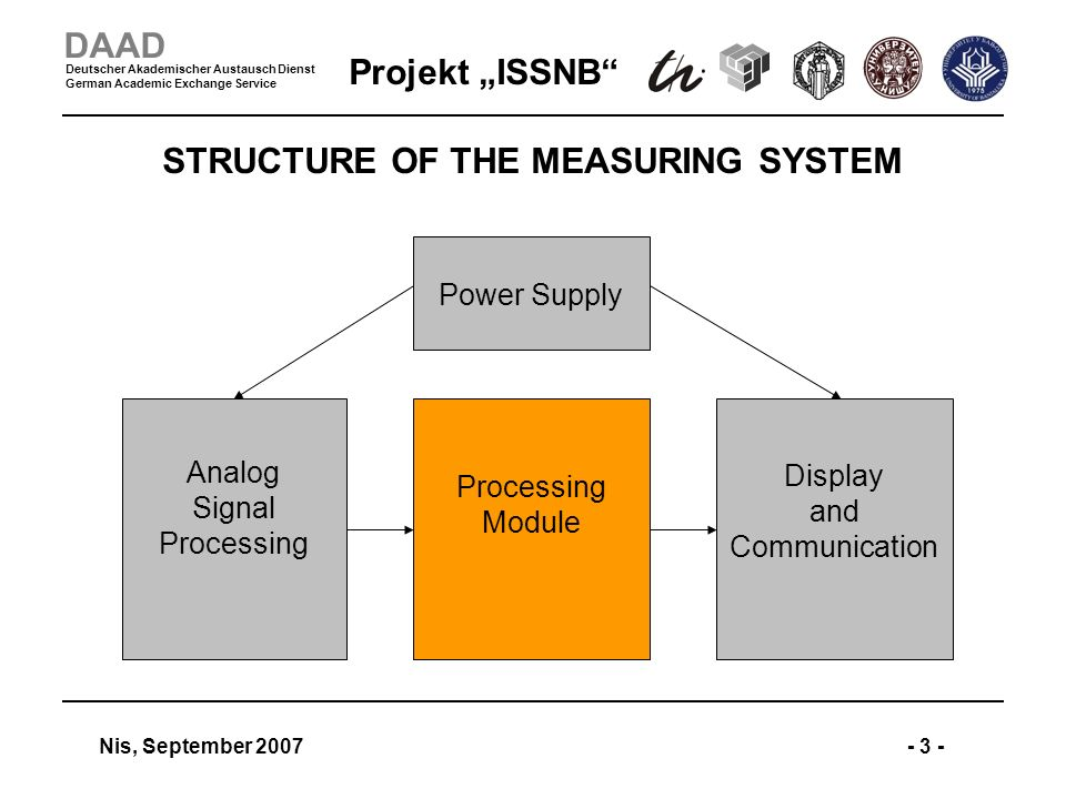 Projekt ISSNB Nis, September 2007- 3 - DAAD Deutscher Akademischer Austausch Dienst German Academic Exchange Service STRUCTURE OF THE MEASURING SYSTEM Processing Module Power Supply Display and Communication Analog Signal Processing