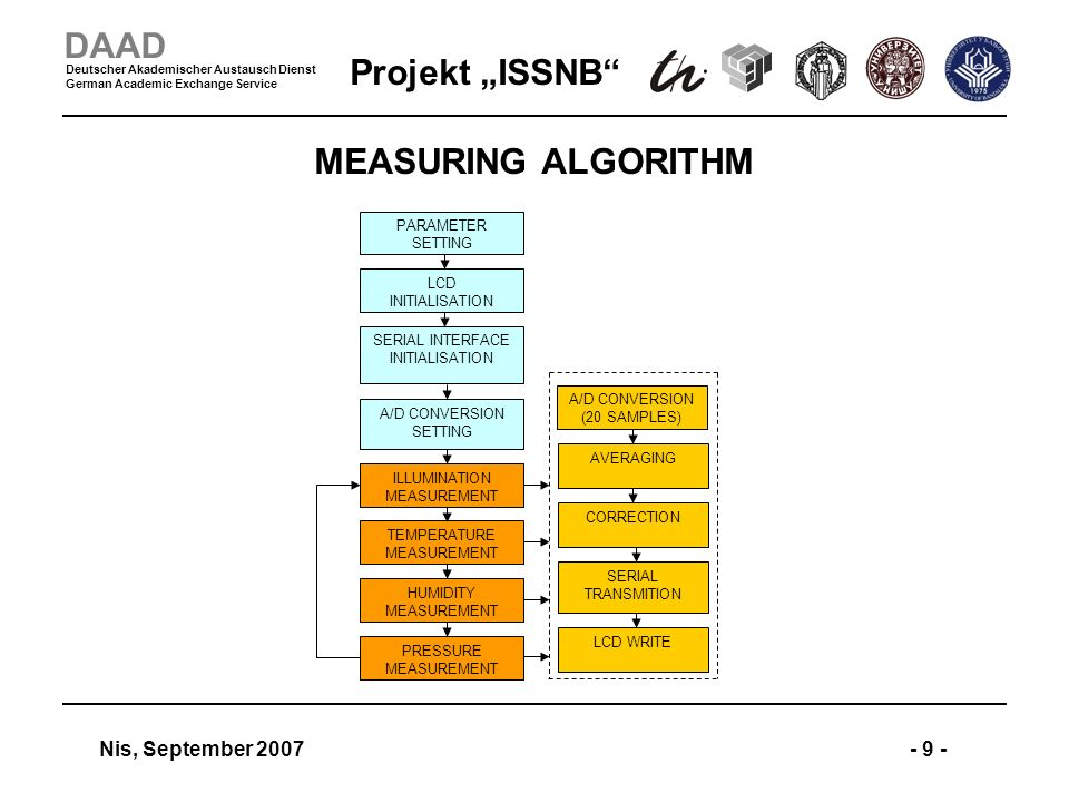 Projekt ISSNB Nis, September 2007- 9 - DAAD Deutscher Akademischer Austausch Dienst German Academic Exchange Service MEASURING ALGORITHM PARAMETER SET