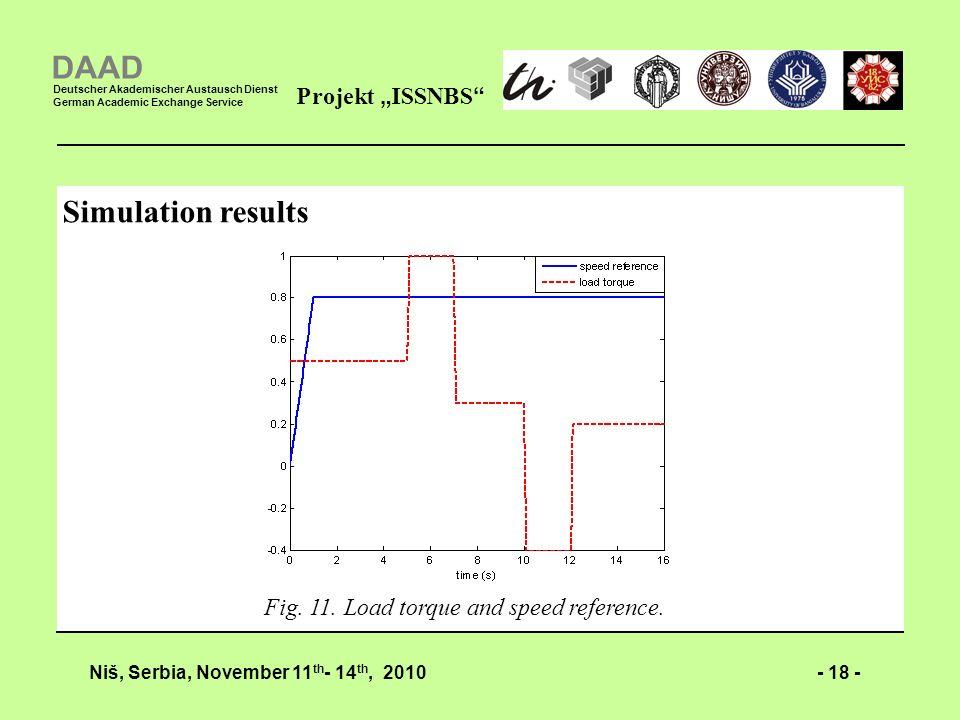 - 18 -Niš, Serbia, November 11 th - 14 th, 2010 Projekt ISSNBS DAAD Deutscher Akademischer Austausch Dienst German Academic Exchange Service Simulation results Fig.