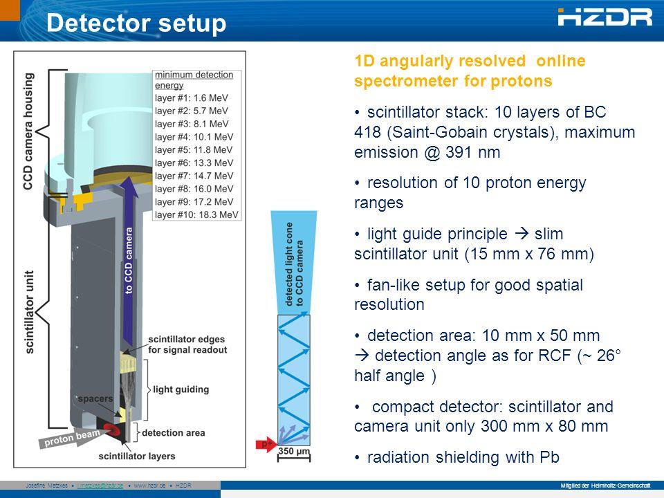 Seite 6 Mitglied der Helmholtz-Gemeinschaft Josefine Metzkes j.metzkes@hzdr.de www.hzdr.de HZDRj.metzkes@hzdr.de Detector setup 1D angularly resolved