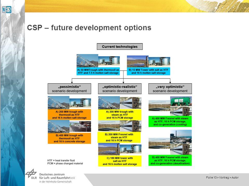 Dokumentname > 23.11.2004 Folie 13 > Vortrag > Autor CSP – future development options
