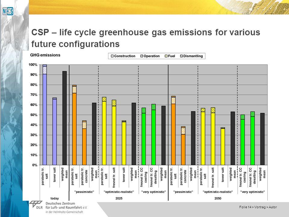 Dokumentname > 23.11.2004 Folie 14 > Vortrag > Autor CSP – life cycle greenhouse gas emissions for various future configurations