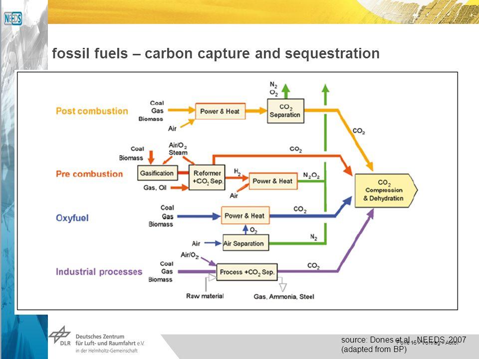 Dokumentname > 23.11.2004 Folie 15 > Vortrag > Autor fossil fuels – carbon capture and sequestration source: Dones et al., NEEDS, 2007 (adapted from BP)