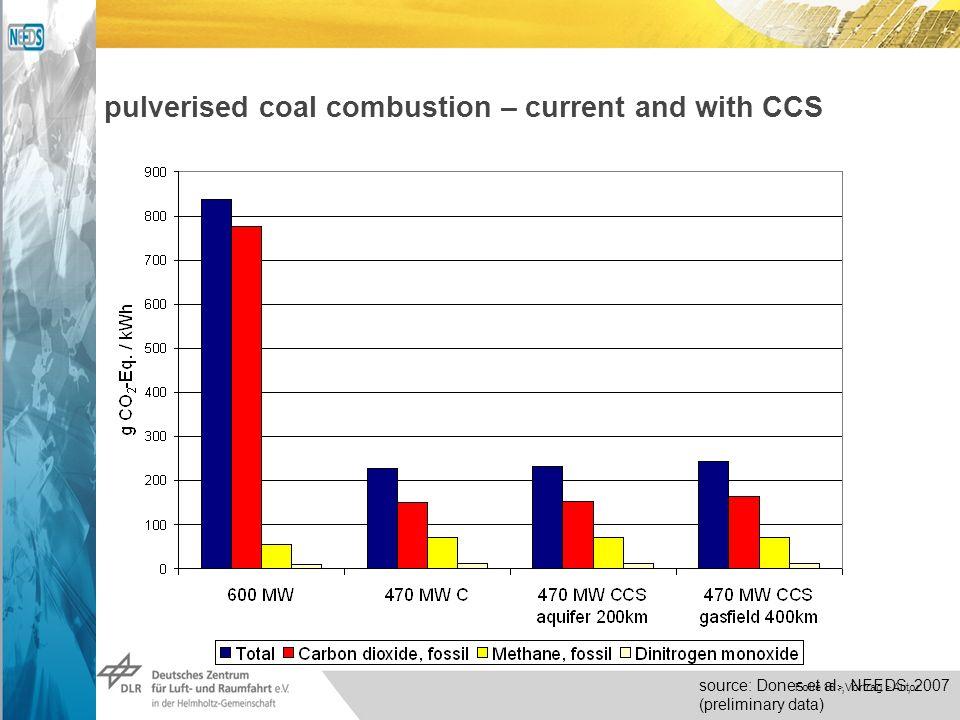 Dokumentname > 23.11.2004 Folie 16 > Vortrag > Autor pulverised coal combustion – current and with CCS source: Dones et al., NEEDS, 2007 (preliminary data)