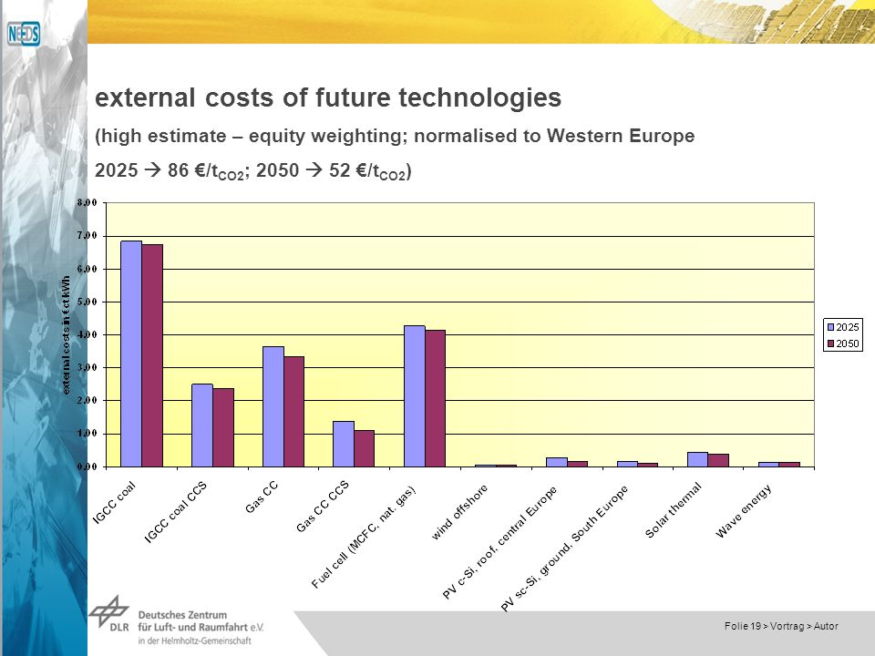 Dokumentname > 23.11.2004 Folie 19 > Vortrag > Autor external costs of future technologies (high estimate – equity weighting; normalised to Western Europe 2025 86 /t CO2 ; 2050 52 /t CO2 )
