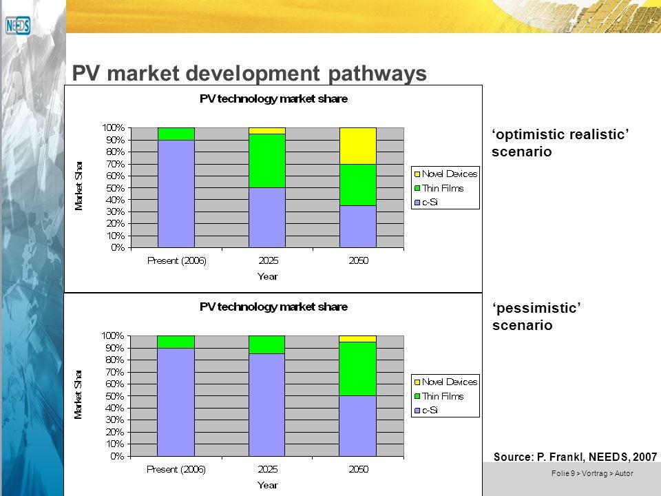 Dokumentname > 23.11.2004 Folie 9 > Vortrag > Autor PV market development pathways Source: P.
