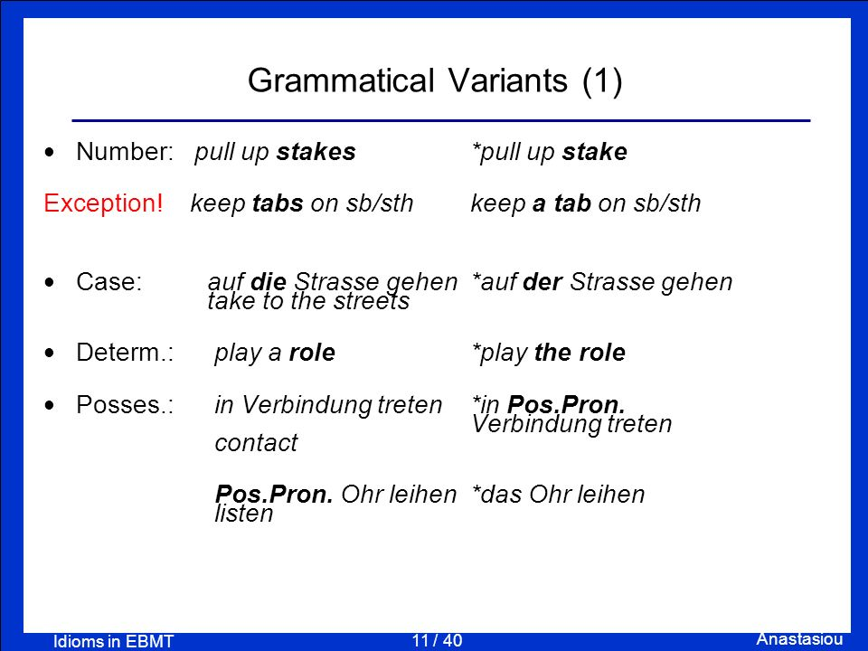 11 / 40 Anastasiou Idioms in EBMT Grammatical Variants (1) Number: pull up stakes *pull up stake Exception! keep tabs on sb/sth keep a tab on sb/sth C