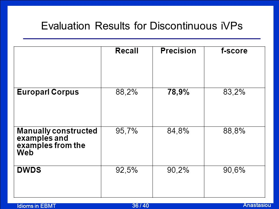 36 / 40 Anastasiou Idioms in EBMT Evaluation Results for Discontinuous iVPs RecallPrecisionf-score Europarl Corpus88,2%78,9%83,2% Manually constructed