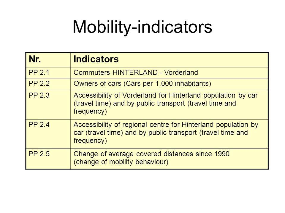 Mobility-indicators Nr.Indicators PP 2.1Commuters HINTERLAND - Vorderland PP 2.2Owners of cars (Cars per 1.000 inhabitants) PP 2.3Accessibility of Vor
